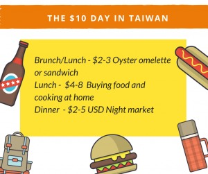 Here's a breakdown of a $10-day expenses in Taiwan