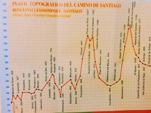 Route cycling Camino de Santiago.